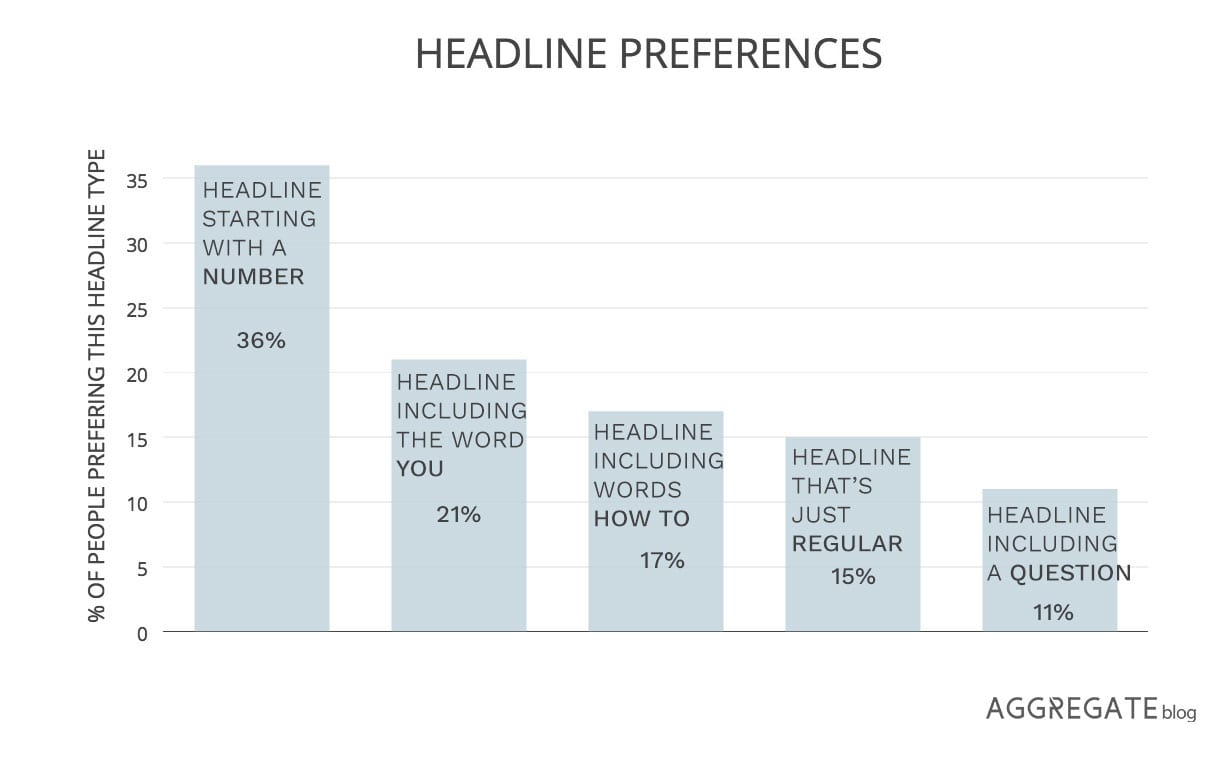 Top headline types
