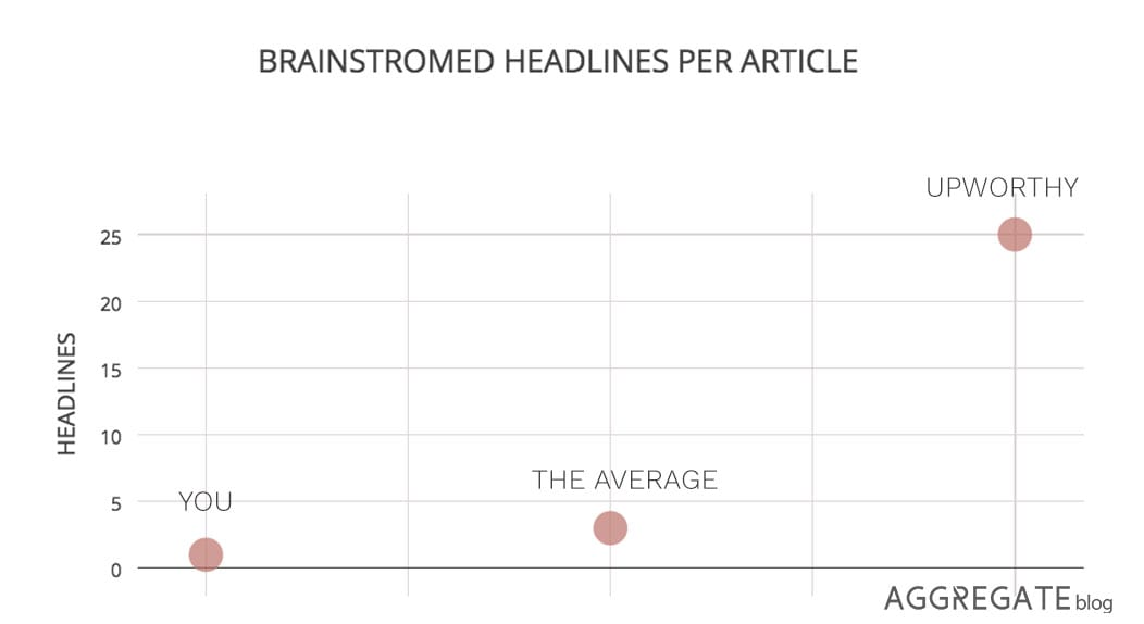 how many headlines to brainstorm
