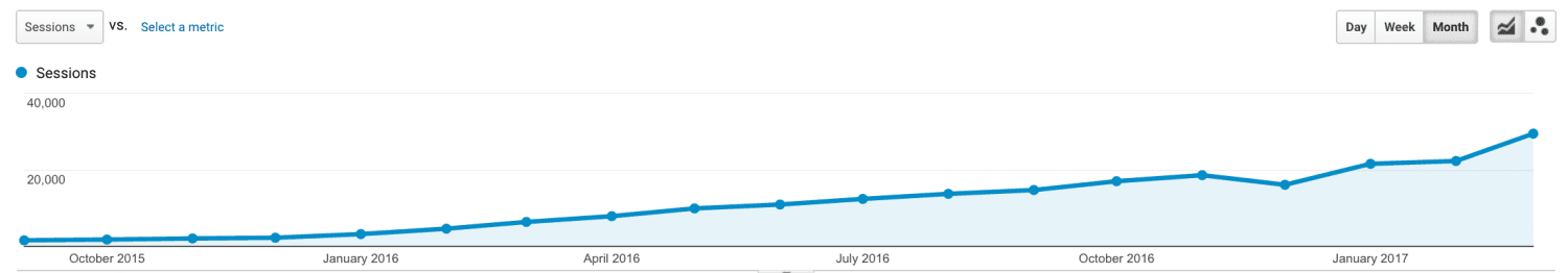 saas traffic growth