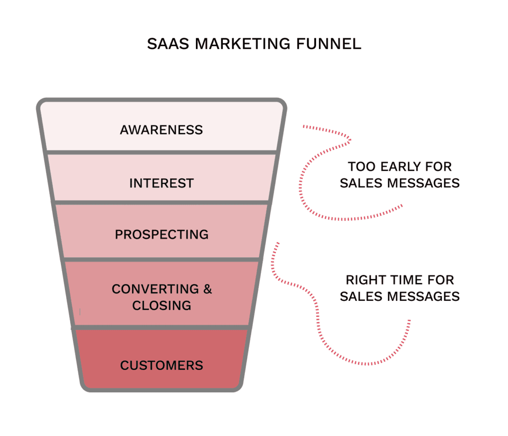 saas marketing funnel
