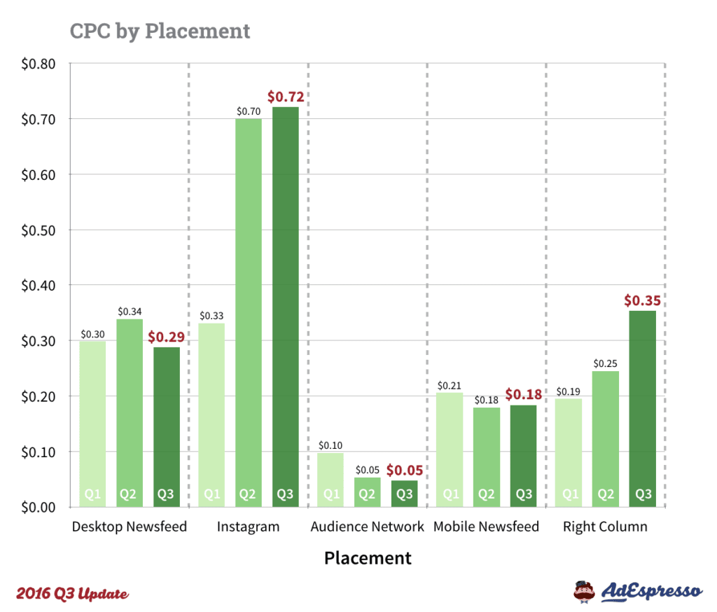 Facebook ads ppc channel comparison