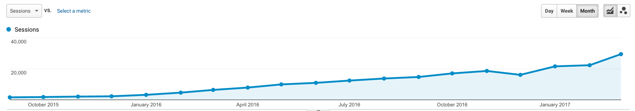 blog organic traffic growth