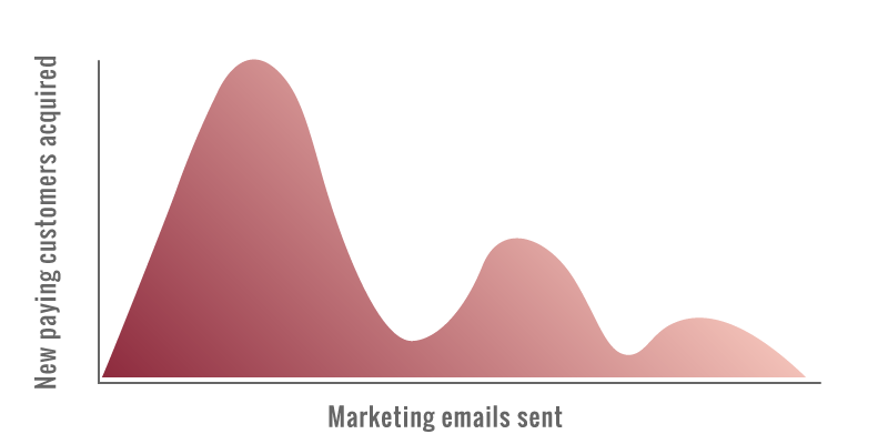 saas marketing emails