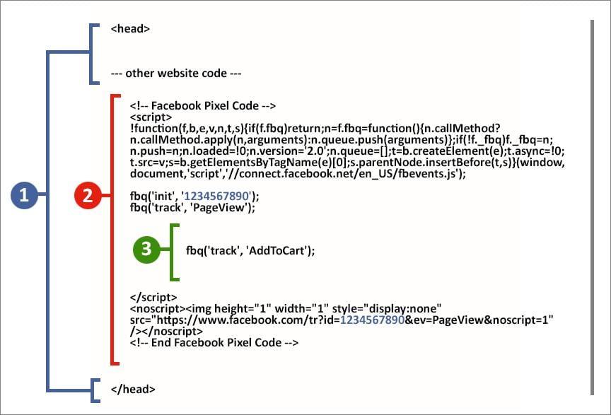 standard events code