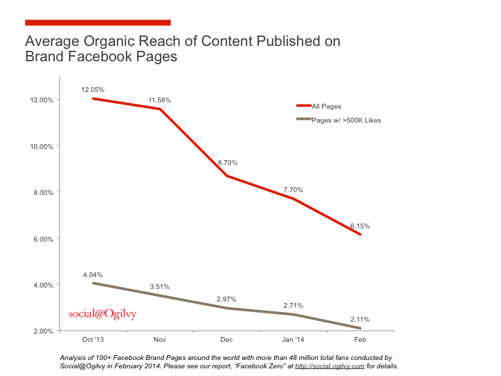 organic facebook post reach