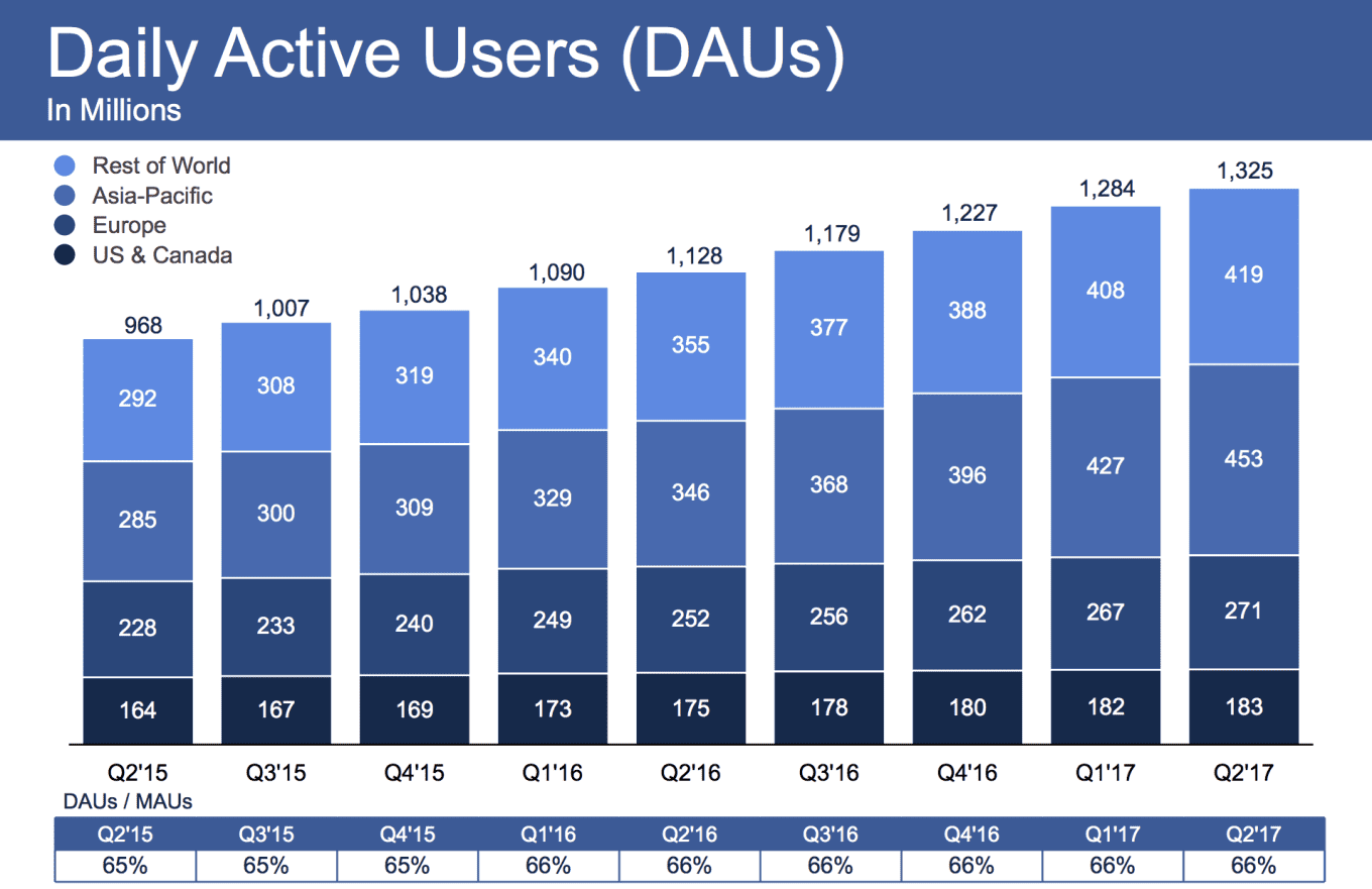 daily active users of mobile apps
