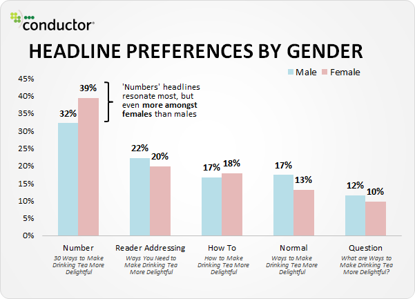 headline preferences by gender