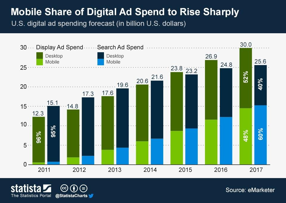 U.S. digital ad spending forecast
