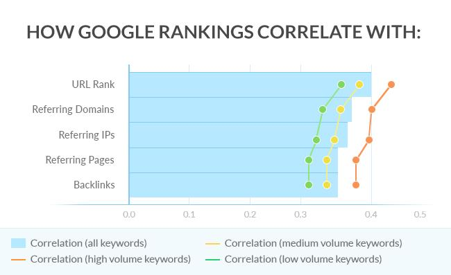 google rankings' correlation