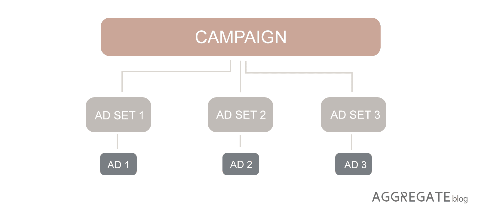Facebook campaign blueprint