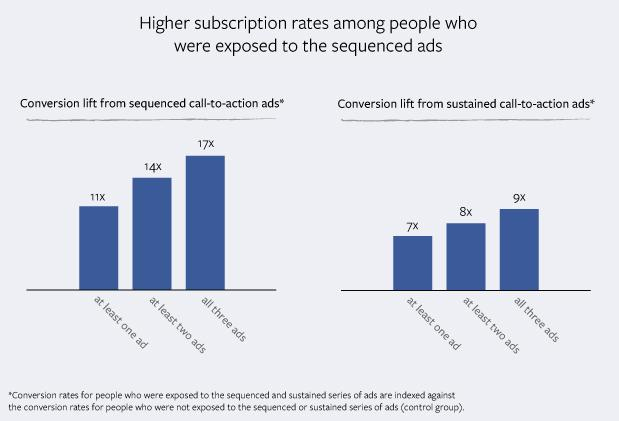 higher subscition rates among people who were exposed to the sequenced ads