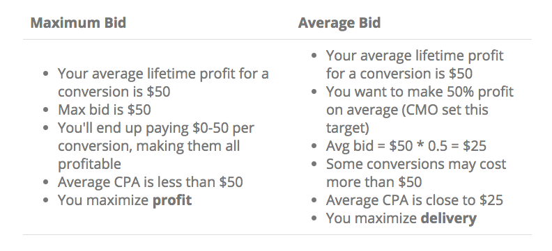 maximum bid and average bid comparison