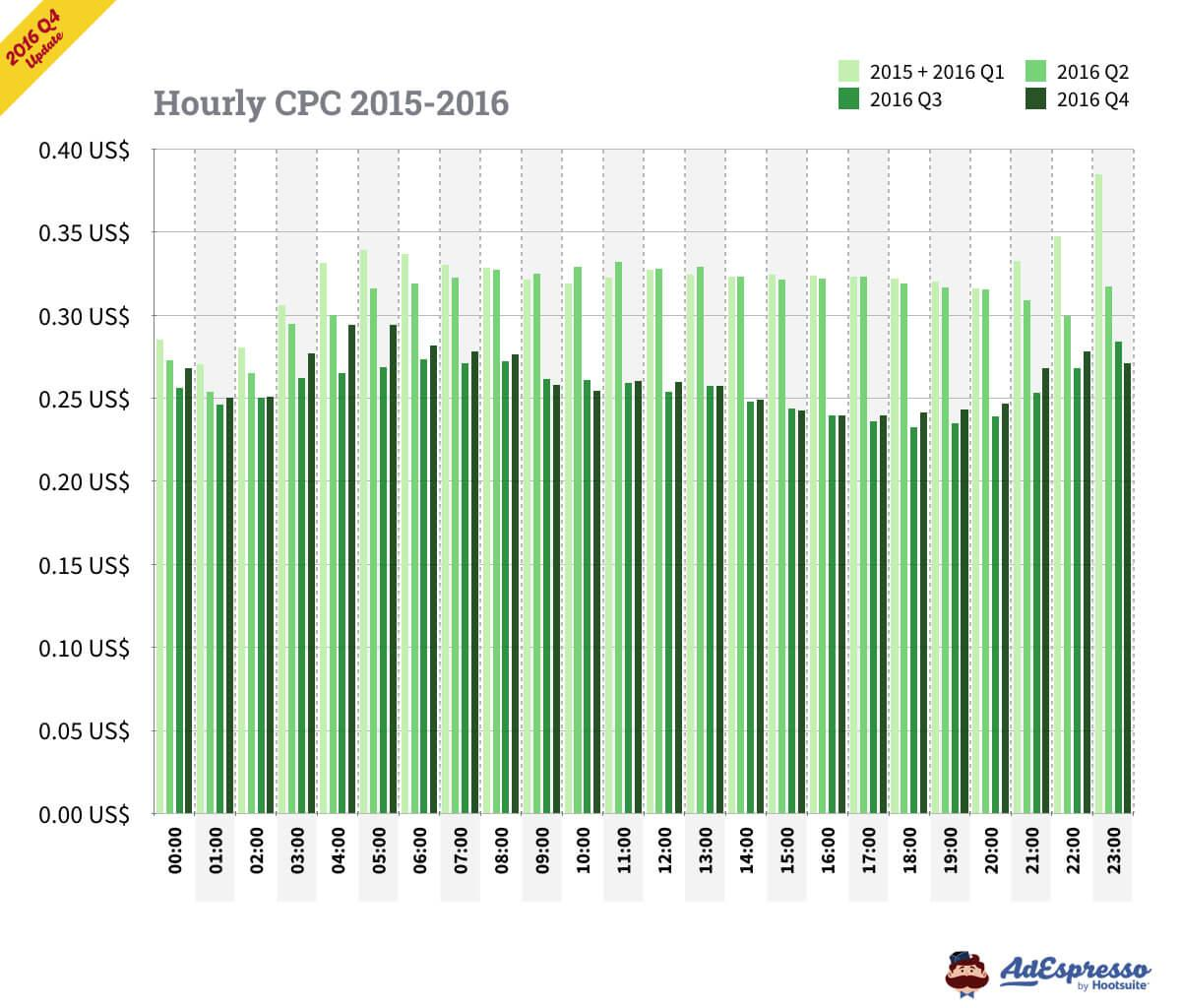 facebook ads cpc hourly
