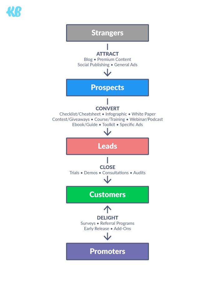 facebook marketing funnel