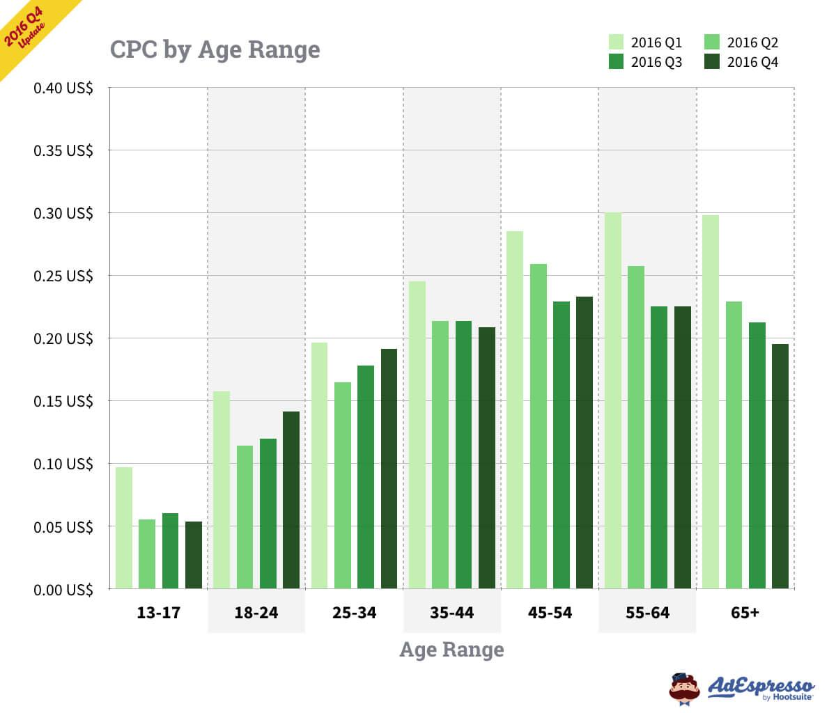 facebook ads cpc by age range