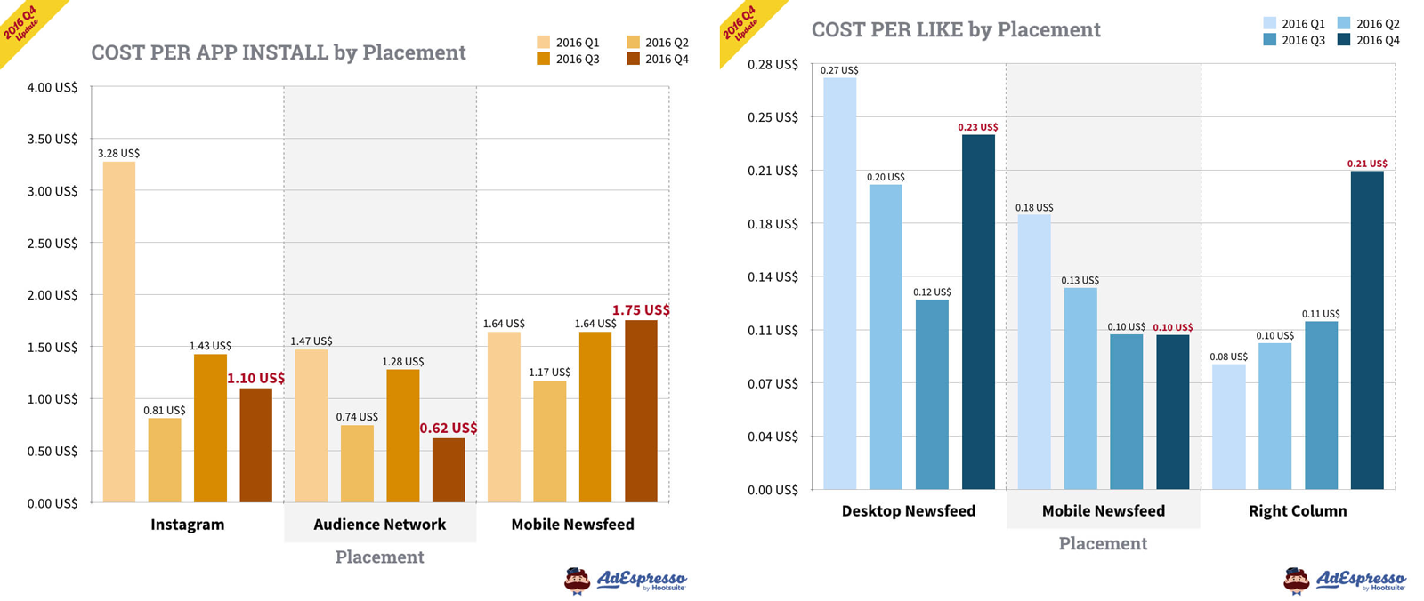 facebook ads cost per like and cost per app install