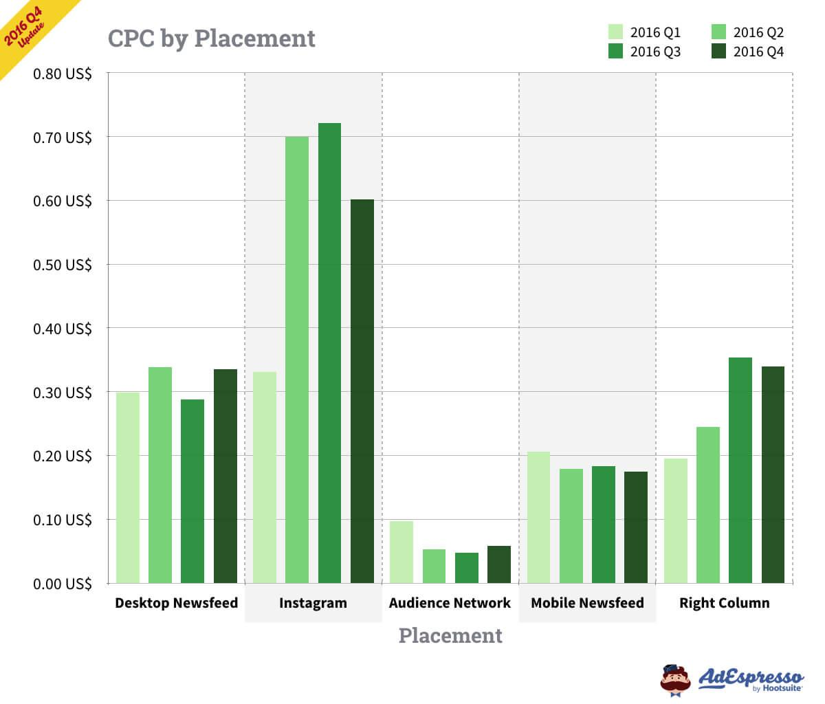 facebook ads cost per click by placement