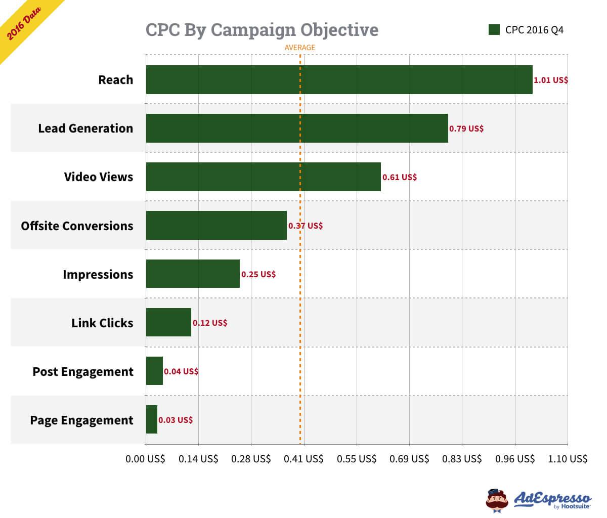 facebook ads cost by campaign objective