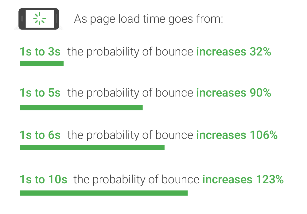 google page loading speed insights