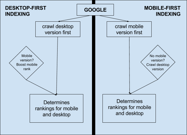 How mobile-first indexing works