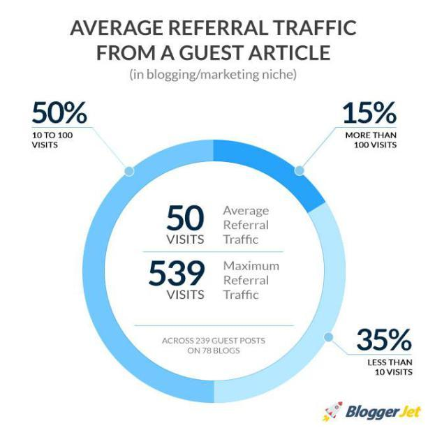 traffic from guest blogging