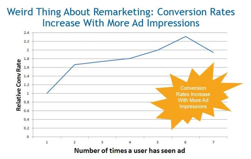 Your retargeting ads can reach a high frequency