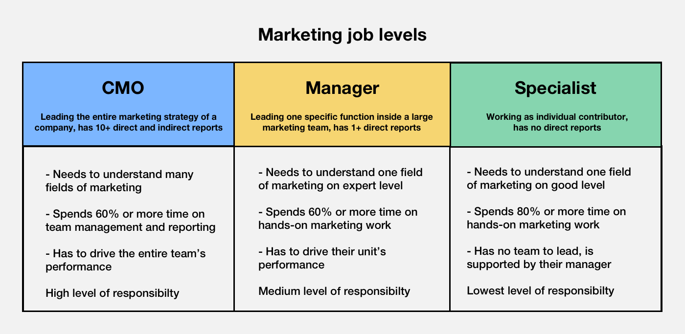 Various marketing roles