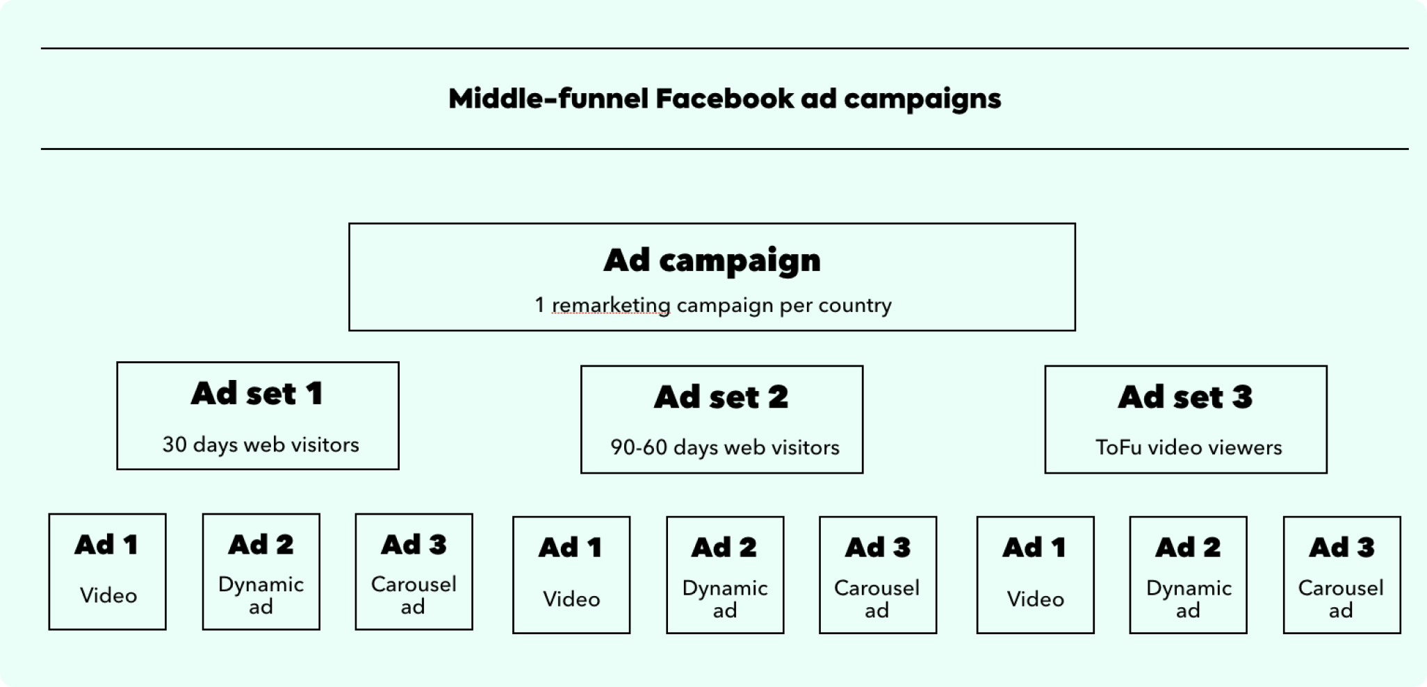 facebook ads consulting
