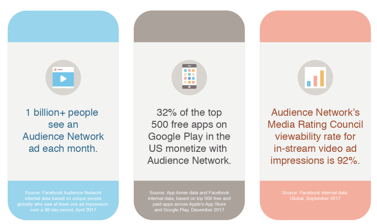 Audience Network placement