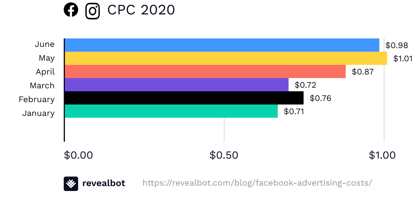 Facebook ads cost in 2020